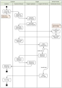 UML activity diagram examples - online shopping, process ...
