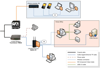 Home Network Diagram Example