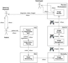 Scheduled Workflow information flow UML diagram for the IHE Radiology Technical Framework