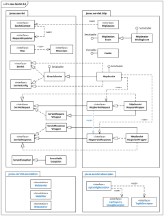 Examples of uml diagrams use case class component package java servlet 30 api uml package diagram example ccuart Images