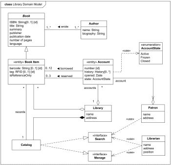 Examples of uml diagrams use case class component package library domain model uml class diagram example ccuart Choice Image