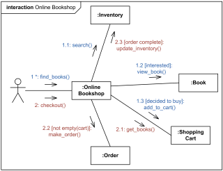 Online bookshop UML communication diagram example.