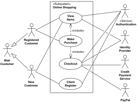 Examples of UML use case diagrams - online shopping, retail ...