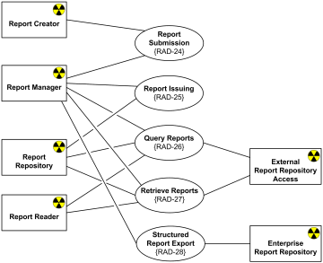 Radiology diagnostic reporting UML use case diagram example.