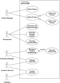 Software protection and licensing UML use case diagram example.