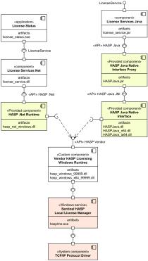 Sentinel HASP licensing components UML component diagram.