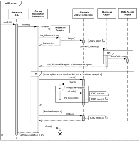 Spring and Hibernate transaction management UML sequence diagram example.