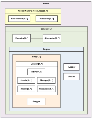 Apache Tomcat 7 web server UML composite structure diagram example.