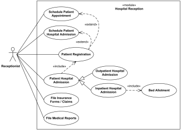 hospital management uml diagram examples   use cases  activities    hospital management use cases example for reception