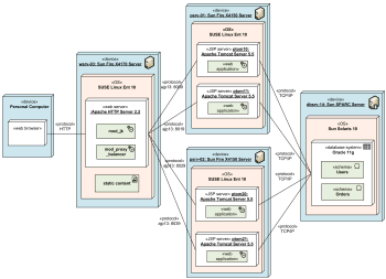 Clustered deployment of J2EE web application UML diagram example.