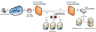 Web application network diagram example.