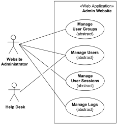 Website administration UML use case diagrams example.