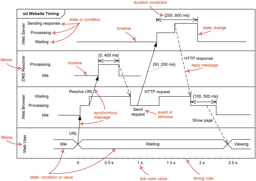 Major elements of timing UML diagram - lifeline, timeline, state or condition, message, duration constraint, timing ruler.