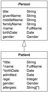 Patient class with inherited attributes title, name, and birthDate.