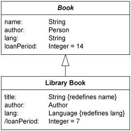 Library book has redefined attributes title, author, lang, and loanPeriod.