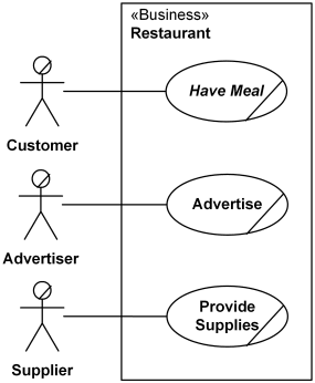 Restaurant business subject with business actors and applicable use cases.