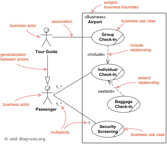 Major elements of business use case UML diagram.