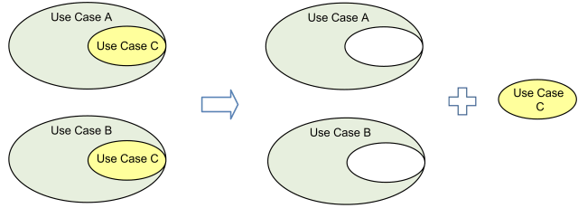 include two use cases uml use case include relationship shows that behavior of the