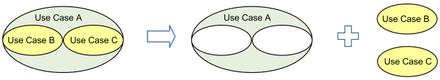Use cases B and C are extracted from larger use case A as separate use cases.