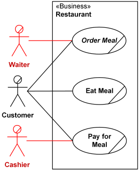 Mistake: Restaurant business should not have Waiter and Cashier as actors.