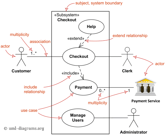 Use Case Diagrams Are Uml Diagrams Describing Units Of Useful Functionality Use Cases Performed By A System In Collaboration With External Users Actors