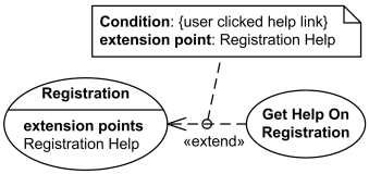 UML extend relationship example - Registration use case is conditionally extended by Get Help On Registration.