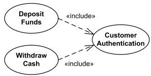 uml use case include relationship shows that behavior of the    uml include relationship example   deposit funds and withdraw cash use cases include customer authentication use