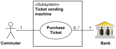 Ticket vending machine supports Purchase Ticket use case for the Commuter and Bank actors.